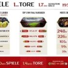 FIFA 18: WM Infografik