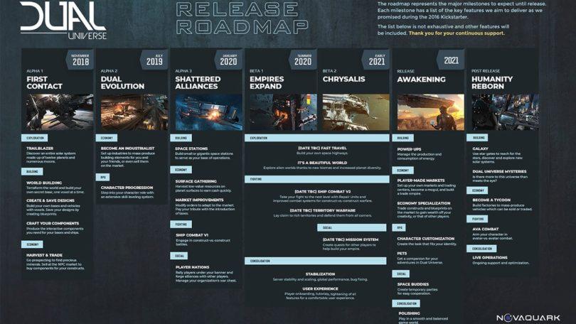 Dual Universe: Aktualisierte Roadmap und finale Alpha vor Start der Beta